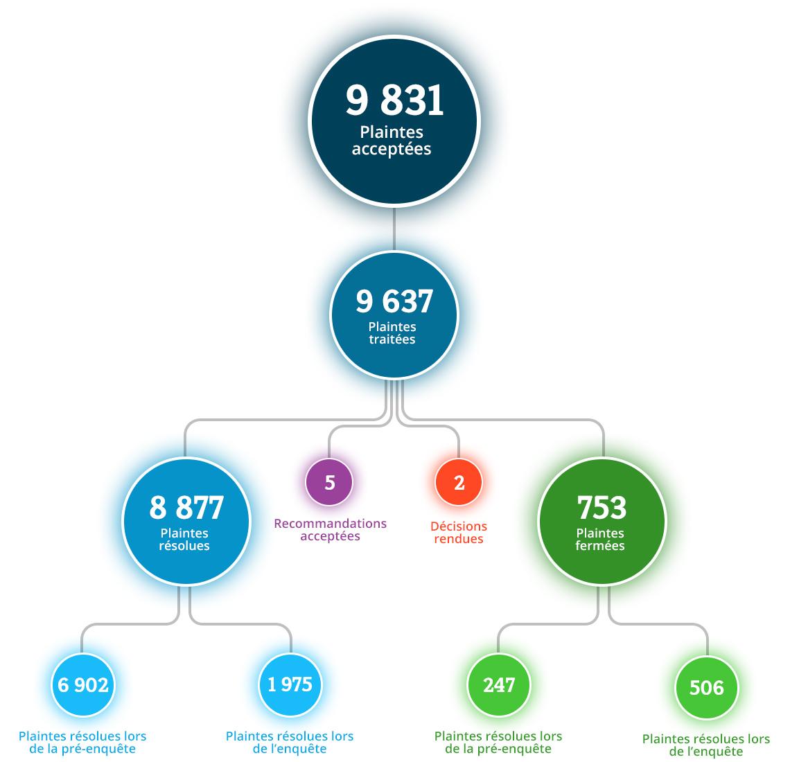 Nous avons accepté 9 831 plaintes et traité 9 637 de ces plaintes. De ces plaintes traitées, nous avons résolu 8 877 plaintes et fermé 753 plaintes, et avons rendu 5 recommandations et 2 décisions. 6 902 plaintes ont été résolues à l'étape de la pré-enquête, et 1 975 plaintes ont été résolues à l'étape de l'enquête. Nous avons fermé 247 plaintes à l'étape de la pré-enquête, et 506 plaintes à l'étape de l'enquête.