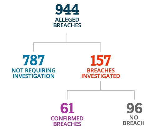 There were 944 alleged breaches. 787 did not require investigation. 157 breaches were investigated. 61 were confirmed as breaches and 96 were verified as not a breach.