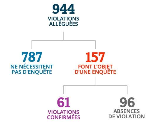À partir de 944 violations alléguées, 787 violations ne nécessitaient pas d'enquête, 157 violations ont fait l'objet d'une enquête, 61 violations ont été confirmées et 96 absences de violation.