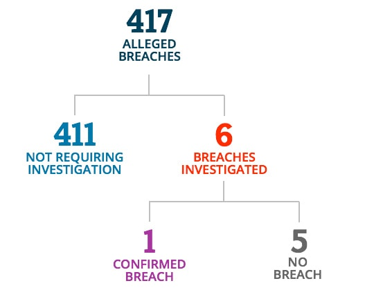 There were 417 alleged breaches. 411 did not require investigation. 6 breaches were investigated. 1 was confirmed as a breach and 5 were verified as not a breach.