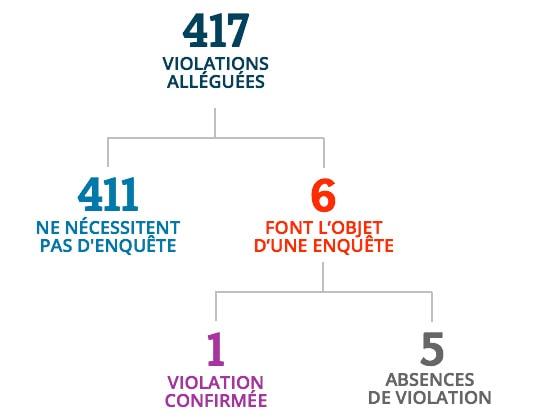 À partir de 417 violations alléguées, 411 violations ne nécessitaient pas d'enquête, 6 violations ont fait l'objet d'une enquête, 1 violations ont été confirmées et 5 absences de violation.