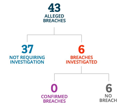 There were 43 alleged breaches. 37 did not require investigation. 6 breaches were investigated. 0 were confirmed as breaches and 6 were verified as not a breach.