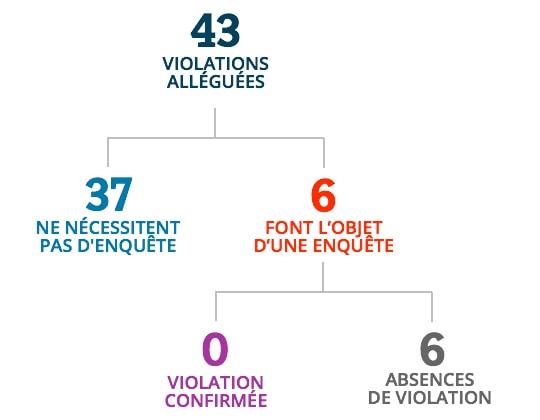 À partir de 43 violations alléguées, 37 violations ne nécessitaient pas d'enquête, 6 violations ont fait l'objet d'une enquête, 0 violations ont été confirmées et 6 absences de violation.