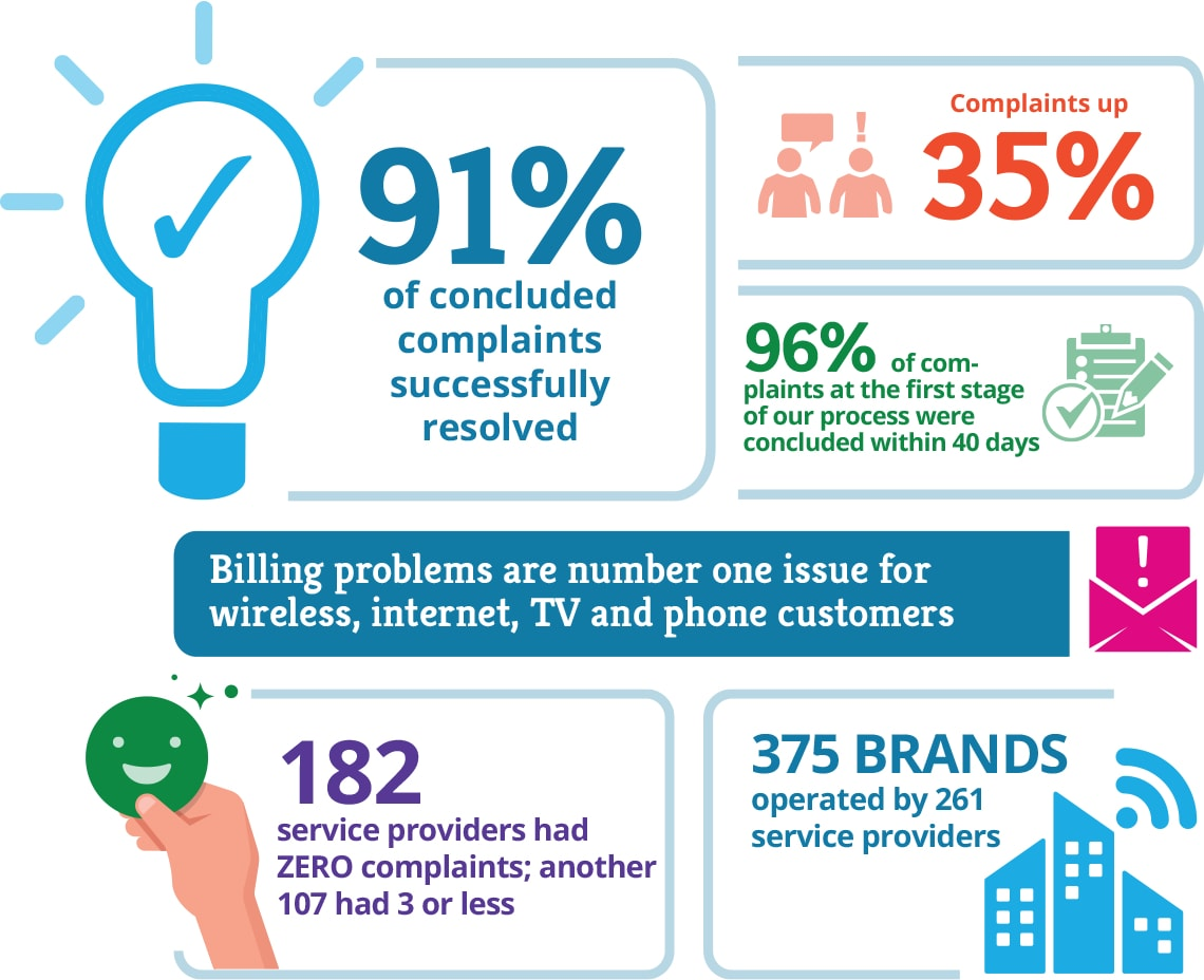 Infographic that contains several statistics from top to bottom: 91% of concluded complaints successfully resolved Complaints are up 35% Billing problems are number one issue for wireless, internet, TV and phone customers 96% of complaints at the first stage of our process were concluded within 40 days 182 service providers had ZERO complaints; another 107 had 3 or less 375 brands operated by 261 service providers