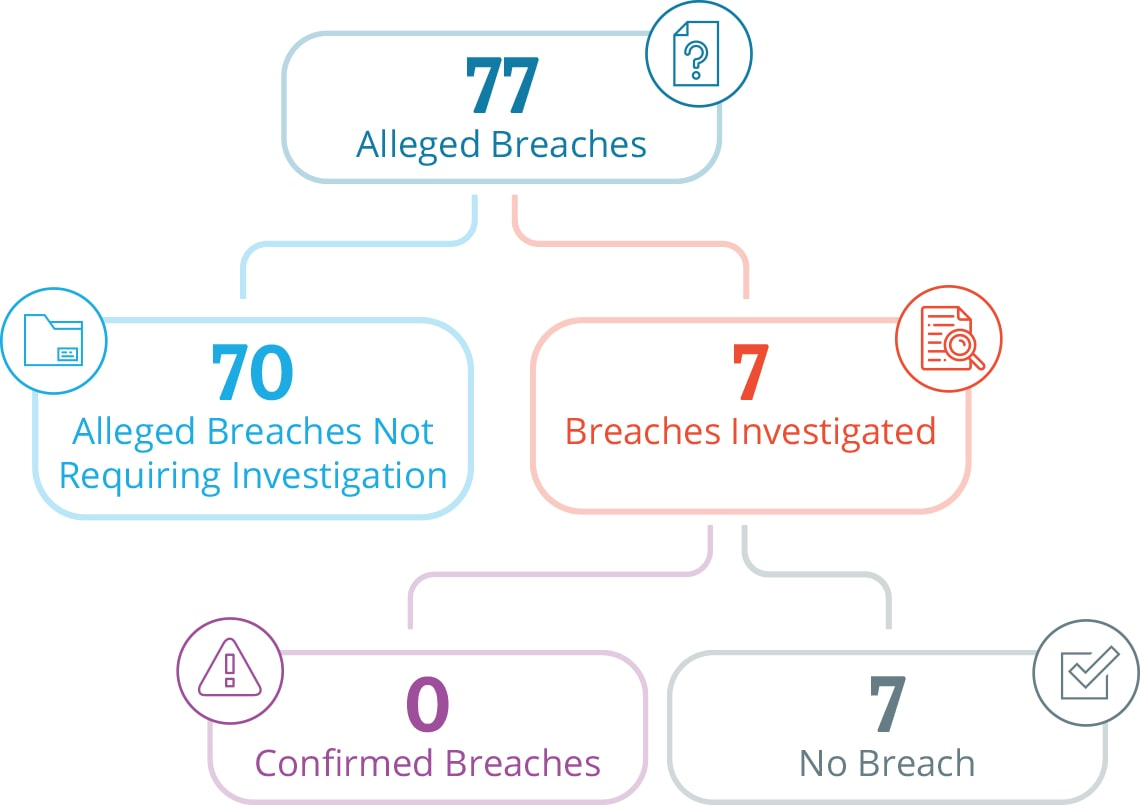 Graphic with statistics going from top to bottom: From 77 alleged breaches, 70 alleged breaches did not require investigation and 7 breaches were investigated. Out of the 7 breaches investigated, no breaches were.