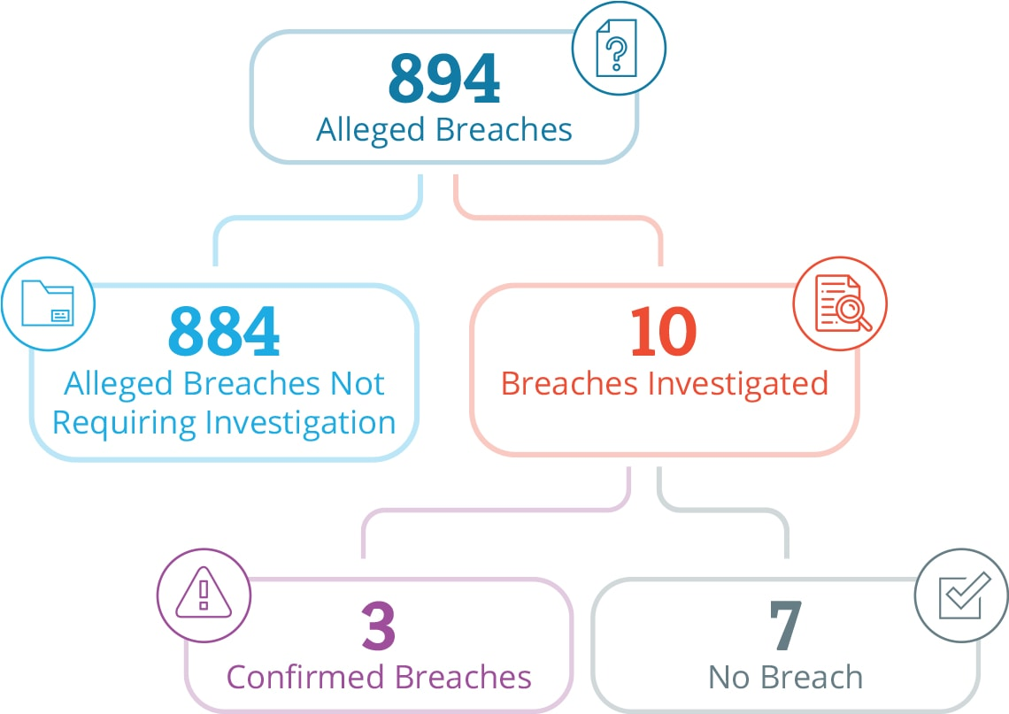 Graphic with statistics going from top to bottom: From 894 alleged breaches, 884 alleged breaches did not require investigation and 10 breaches were investigated. Out of the 10 breaches investigated, 3 breaches were confirmed and 7 were not confirmed as a breach.