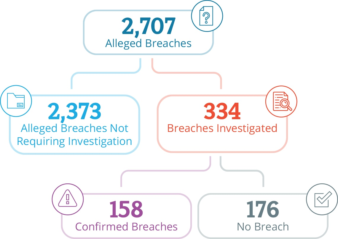 Graphic with statistics going from top to bottom: From 2,707 alleged breaches, 2,373 alleged breaches did not require investigation and 334 breaches were investigated. Out of the 334 breaches investigated, 158 breaches were confirmed and 176 were not confirmed as a breach.