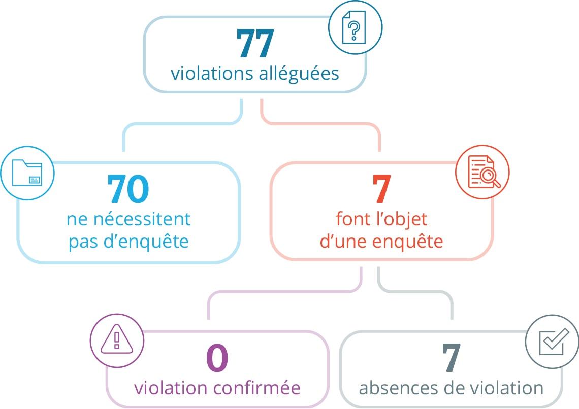 Graphique contenant des statistiques, de haut en bas : À partir de 77 violations alléguées, 70 violations alléguées ne nécessitaient pas d'enquête et 7 violations ont fait l'objet d'une enquête. À partir des 7 violations qui ont fait l'objet d'une enquête, aucune n'a été confirmée comme une violation.
