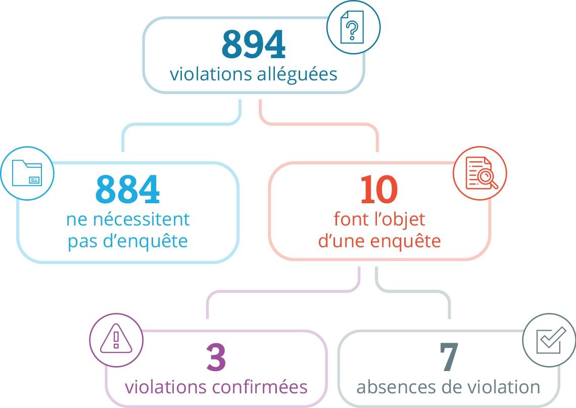 Graphique contenant des statistiques, de haut en bas : À partir de 894 violations alléguées, 884 violations alléguées ne nécessitaient pas d'enquête et 10 violations ont fait l'objet d'une enquête. À partir des 10 violations qui ont fait l'objet d'une enquête, 3 ont été confirmées comme une violation et 7 non.