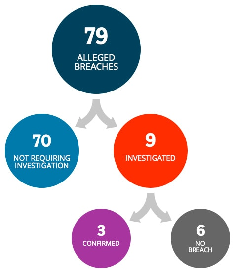 There were 79 alleged breaches. 70 did not require investigation. 9 breaches were investigated. 3 were confirmed as breaches and 6 were verified as not a breach.