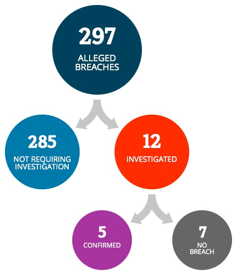 There were 297 alleged breaches. 285 did not require investigation. 12 breaches were investigated. 5 were confirmed as breaches and 7 were verified as not a breach.