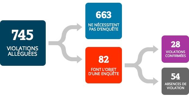 À partir de 745 violations alléguées, 663 violations ne nécessitaient pas d'enquête, 82 violations ont fait l'objet d'une enquête, 28 violations ont été confirmées et 54 absences de violation.