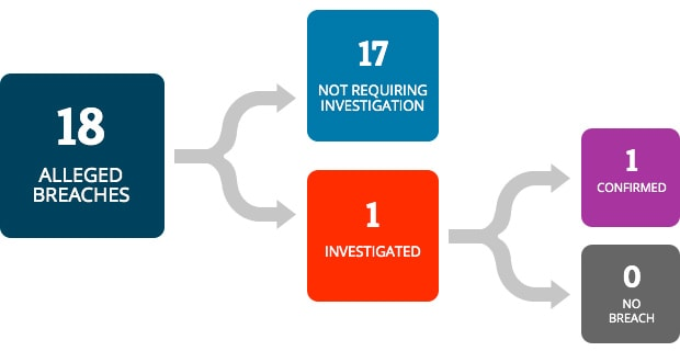 There were 18 alleged breaches. 17 did not require investigation. 1 breach was investigated. 1 was confirmed as a breach and 0 were verified as not a breach.