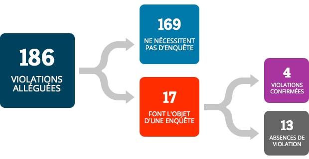 À partir de 186 violations alléguées, 169 violations ne nécessitaient pas d'enquête, 17 violations ont fait l'objet d'une enquête, 4 violations ont été confirmées et 13 absences de violation.