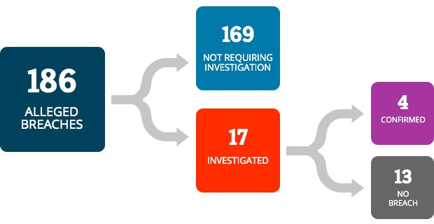 There were 186 alleged breaches. 169 did not require investigation. 17 breaches were investigated. 4 were confirmed as breaches and 13 were verified as not a breach.