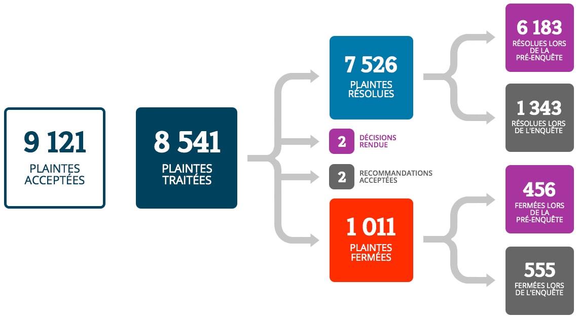 Nous avons accepté 9 121 plaintes et traité 8 541 de ces plaintes. De ces plaintes traitées, nous avons résolu 7 526 plaintes et fermé 1 011 plaintes, et avons rendu 2 recommandations et 2 décisions. 6 183 plaintes ont été résolues à l'étape de la pré-enquête, et 1 343 plaintes ont été résolues à l'étape de l'enquête. Nous avons fermé 456 plaintes à l'étape de la pré-enquête, et 555 plaintes à l'étape de l'enquête.