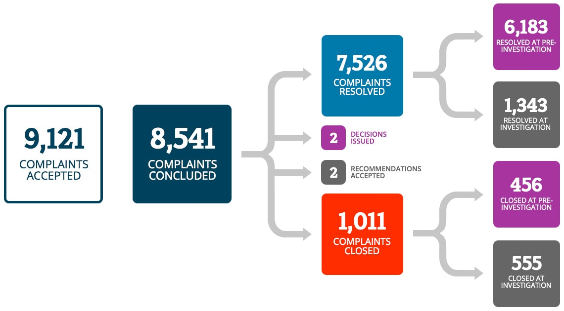 There were 9,121 complaints accepted, with 8,541 being concluded. Out of the concluded complaints, 7,526 were resolved, 1,011 were closed, 2 Recommendations were accepted and 2 Decisions were issued. 6,183 complaints were resolved at the pre-investigation level, 1,343 complaints were resolved at the investigation level. 456 complaints were closed at the pre-investigation level, 555 complaints were closed at the investigation level.