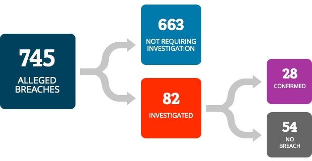 There were 745 alleged breaches. 663 did not require investigation. 82 breaches were investigated. 28 were confirmed as breaches and 54 were verified as not a breach.